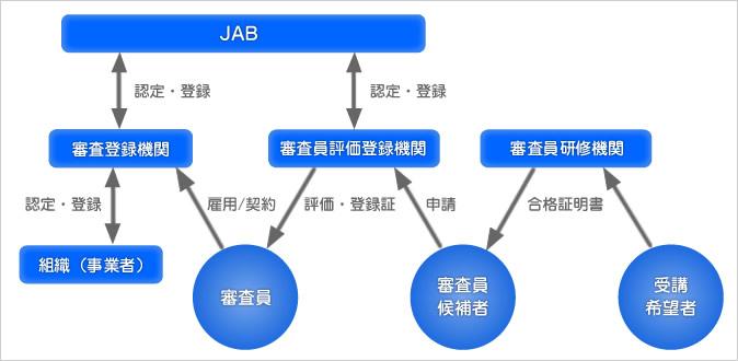 ISO14001 審査登録制度